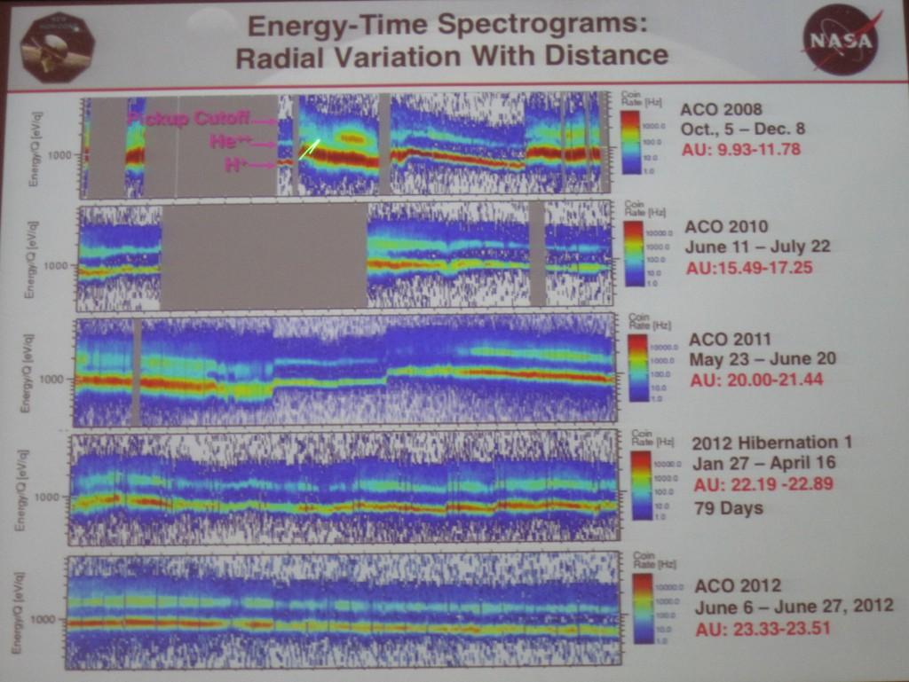 NH SWAP Instrument Cruise Data