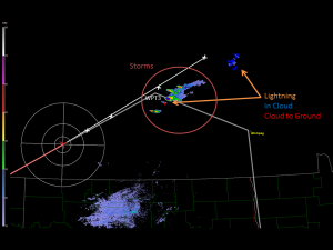 Radar image of building storms with lightning, flight track, and DC8 position. Blue icons are in cloud lightning strikes, while red are cloud to ground. (Photo credit to Tristan Hall)