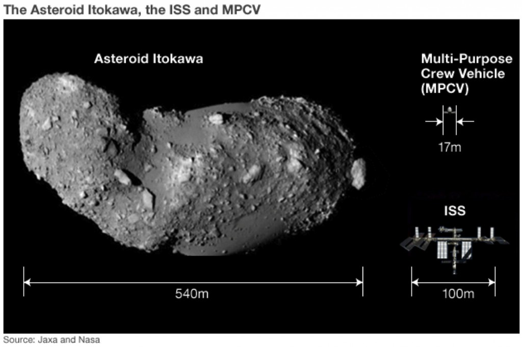 Itokawa and ISS for Scale