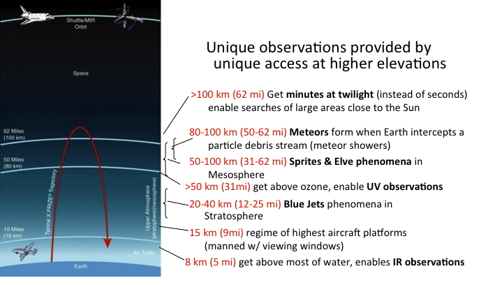 Suborbital Flight Trajectory and access highlights