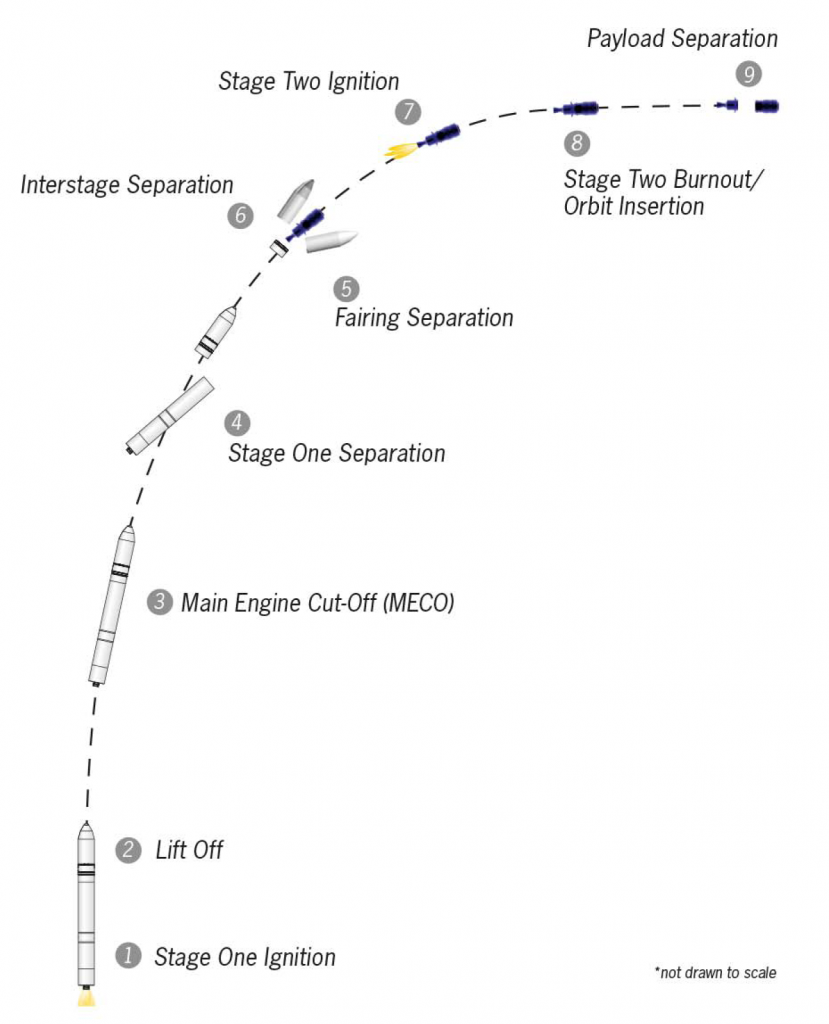 This image (not to scale) shows some of the milestones following launch and leading up to spacecraft separation. Credit: Orbital Sciences Corp.