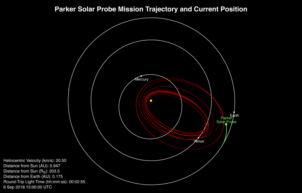 A plot showing Parker Solar Probe's position relative to the Sun, Earth and its mission trajectory.