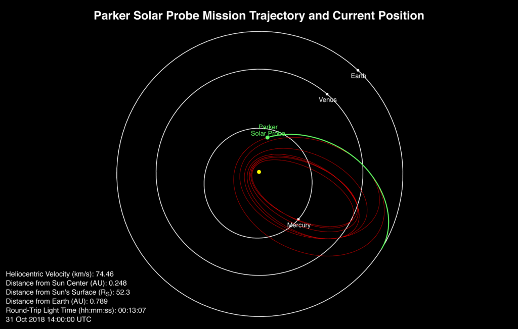 A plot of Parker Solar Probe's speed, position and round-trip light time on Oct. 31 at 14:00 UTC.