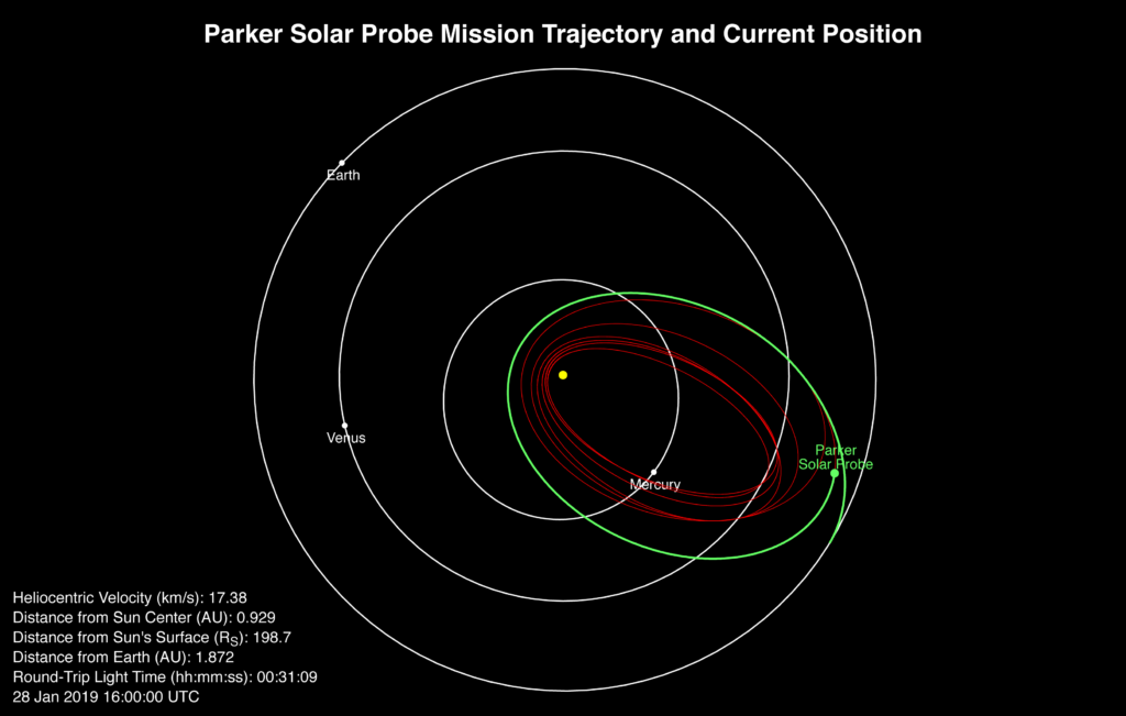 Parker Solar Probe's position, speed and round-trip light time as of Jan. 28, 2019.