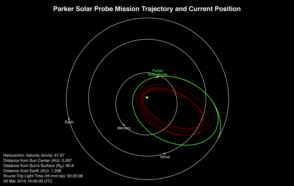 Plot showing Parker Solar Probe's speed & position as of March 28, 2019.