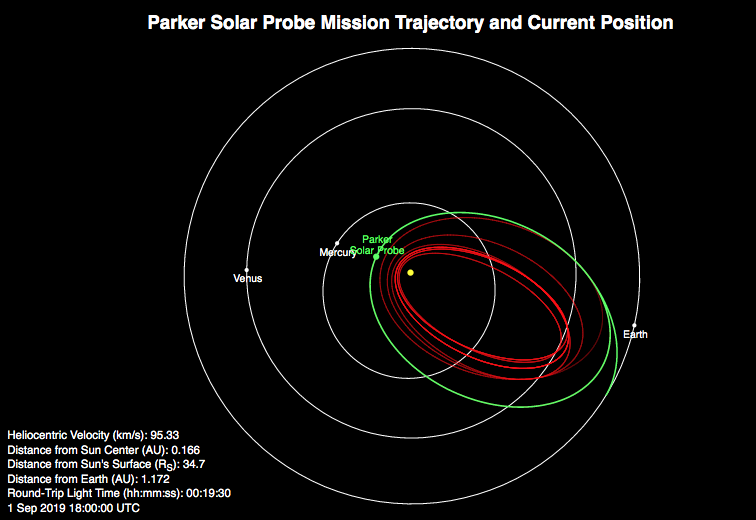 Plot showing Parker Solar Probe's orbit, with the spacecraft near perihelion.