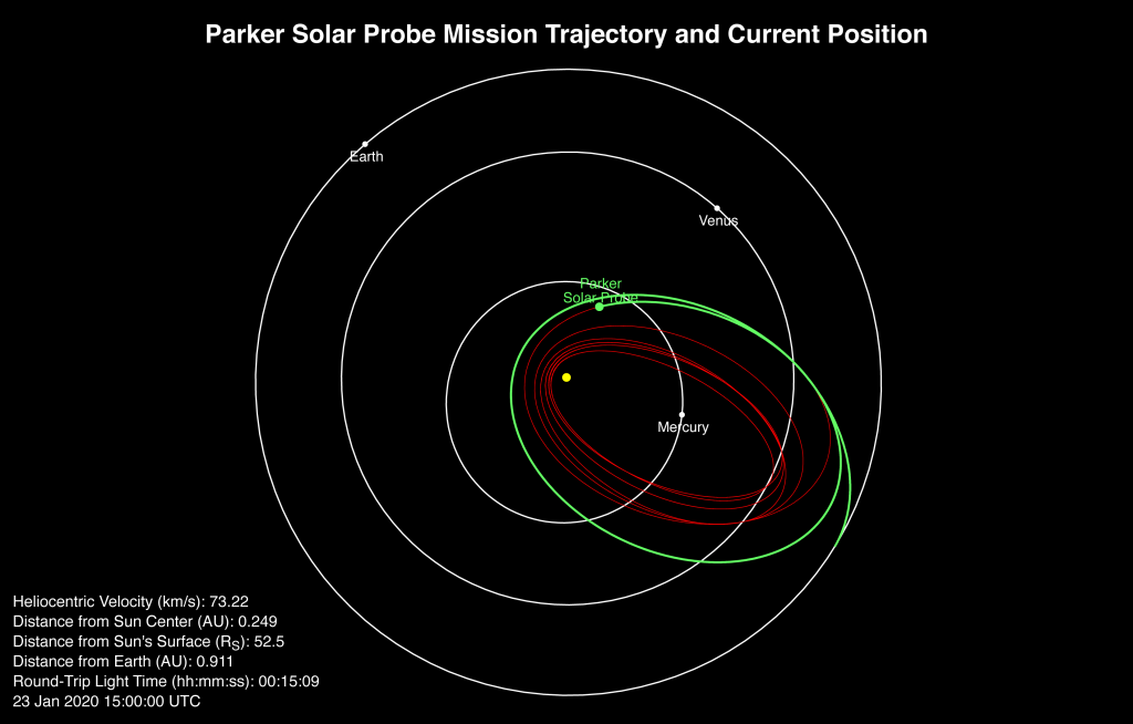 Plot of Parker Solar Probe's position on Jan. 23, 2020, as it approaches the Sun.