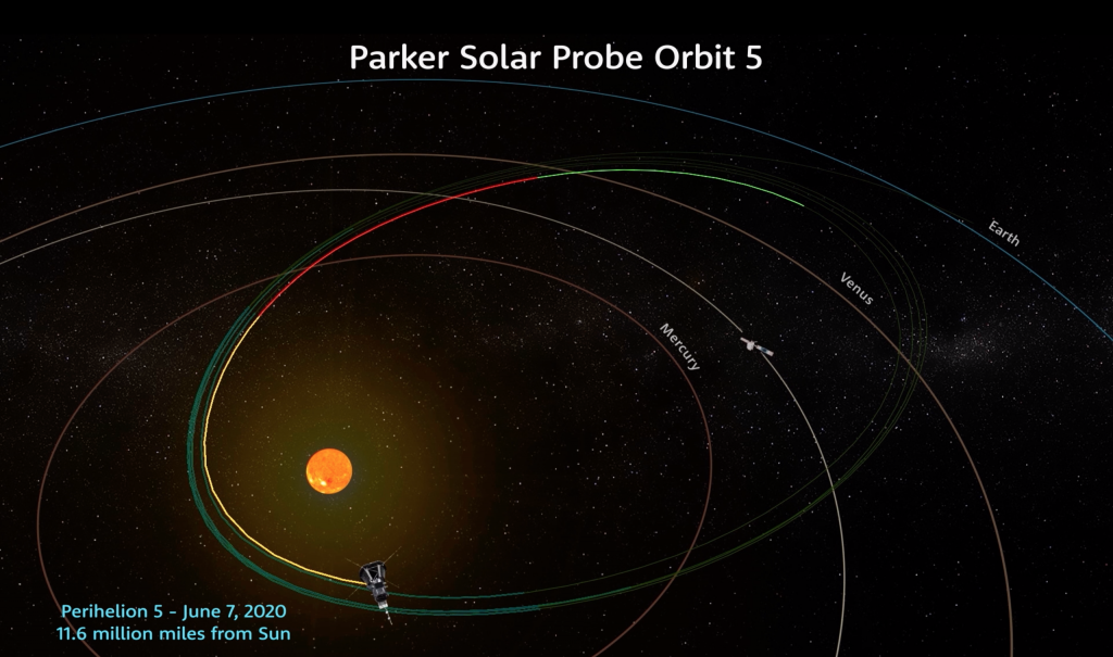 Illustration of Parker Solar Probe making its fifth perihelion pass of the Sun