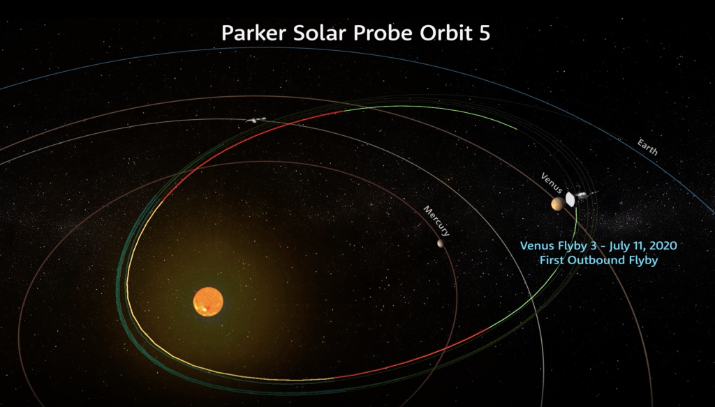 Illustration of Parker Solar Probe's position in space during its third Venus flyby on July 11, 2020.
