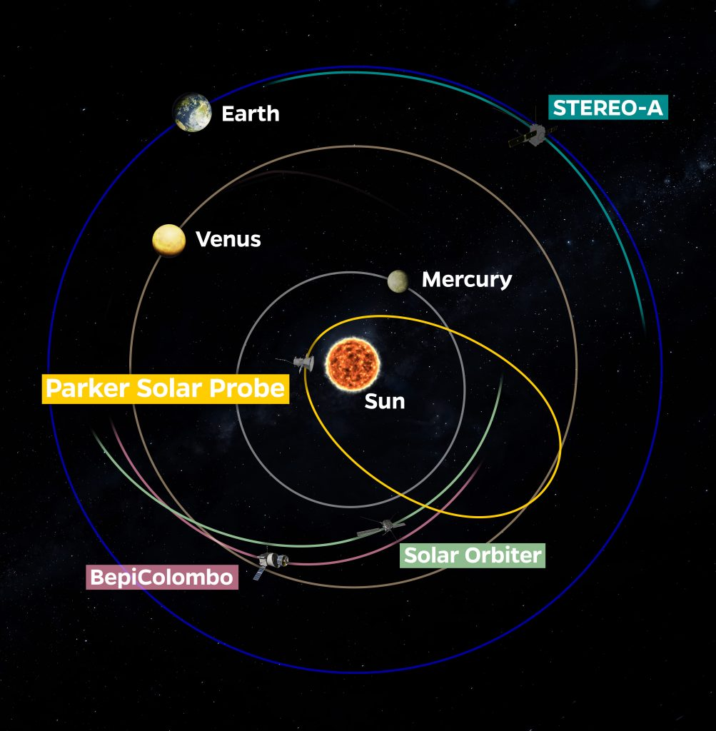 Illustration showing the positions of Parker Solar Probe, Earth, and other spacecraft and planets