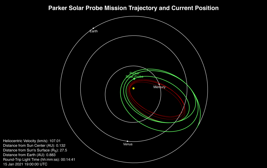 Diagram showing Parker Solar Probe's position in space on Jan. 15 as it approaches the seventh perihelion pass of its mission