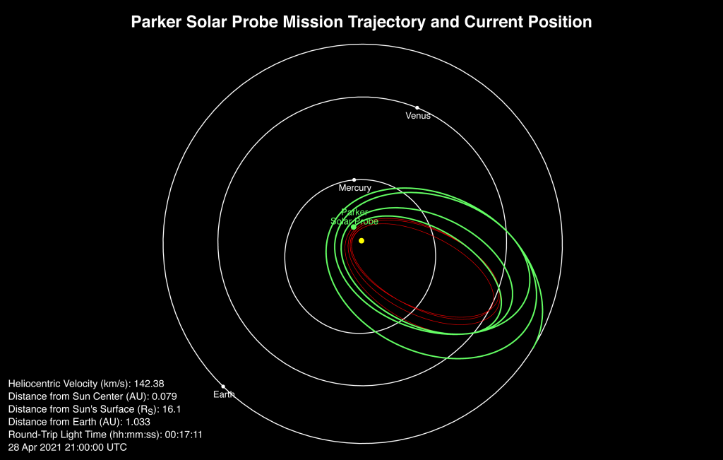 A diagram shows Parker Solar Probe's position close to the Sun, along with outline of its past and future orbits