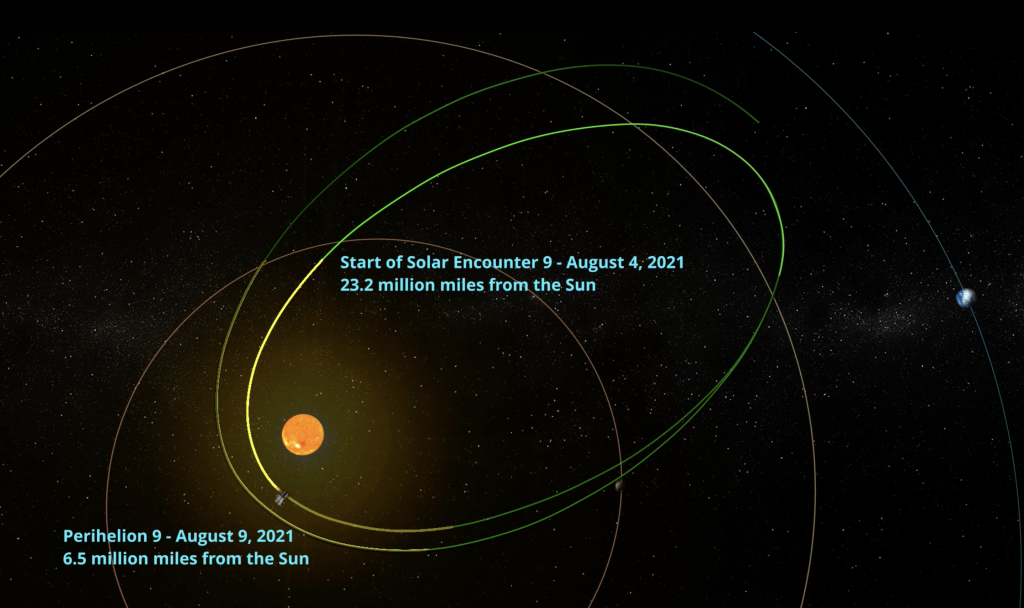 An illustration of Parker Solar Probe's orbit shows the beginning of the spacecraft's ninth solar encounter on Aug. 4, 2021, at 23.2 million miles from the Sun, and its ninth perihelion on Aug. 9, 2021, at 6.5 million miles from the Sun.
