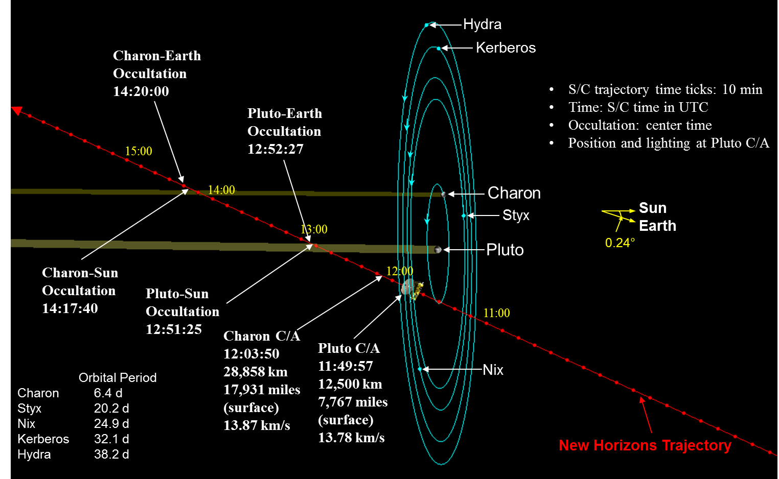Kerberos Moon Of Plluto: In The Shadows Of Pluto And Charon