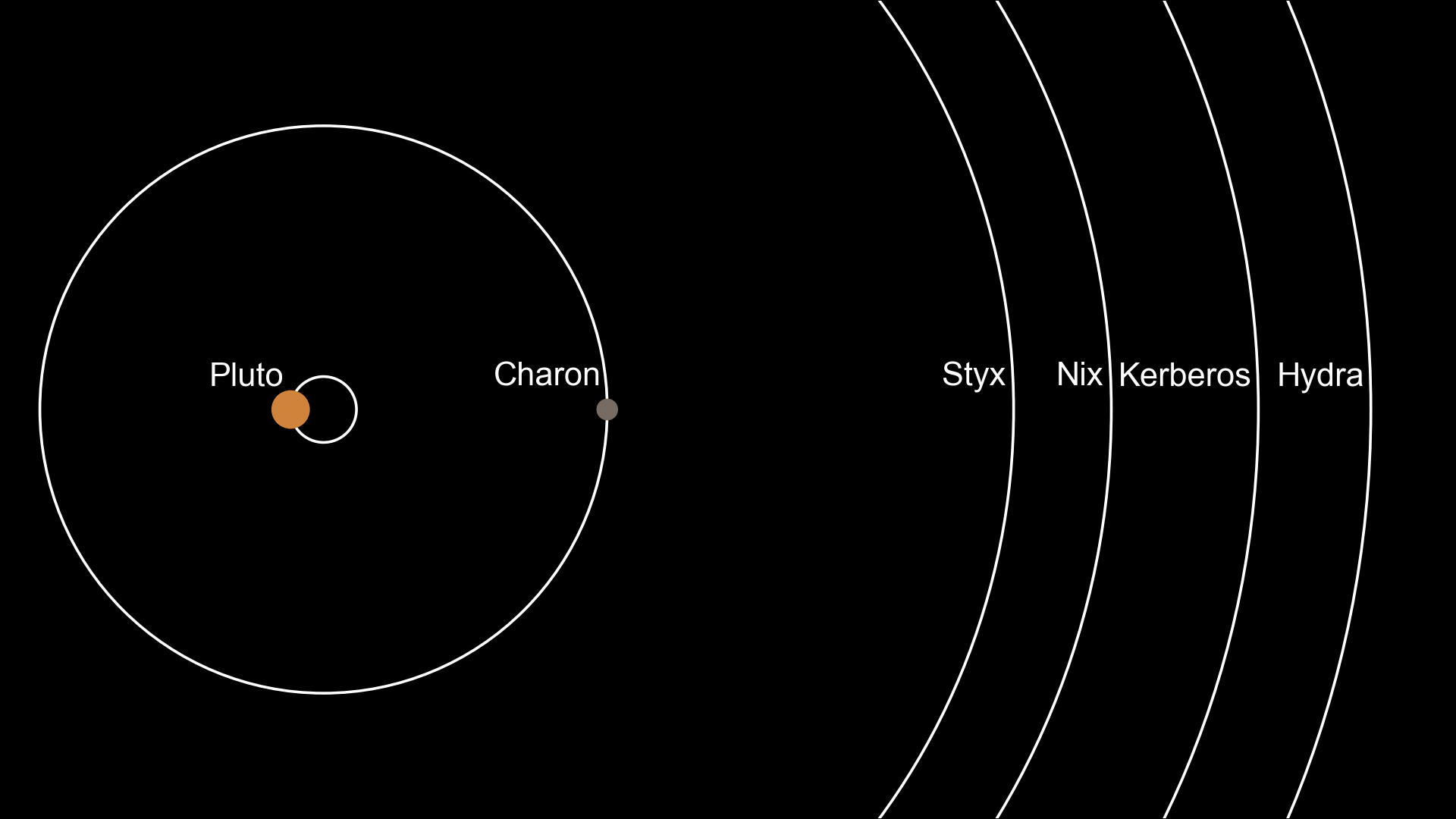 Pluto s small moons nix and hydra pluto new horizons for Define pluto