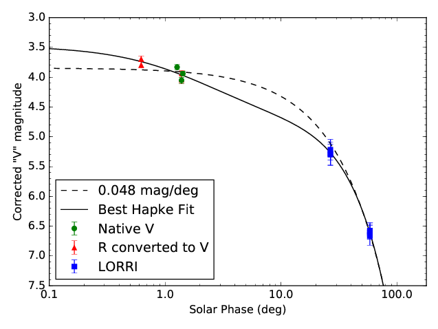 The brightness of JR1 from Earth (red and green) and New Horizons (blue). Credits: Porter et al 2015, under review