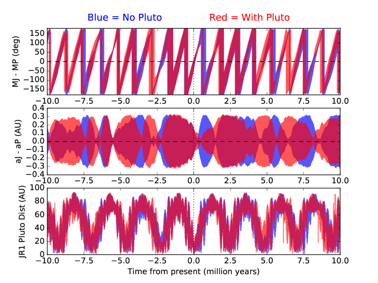 The orbit of JR1 compared to Pluto's orbit with Pluto perturbing JR1 (red) and without (blue). Credits: Porter et al, 2015, under review