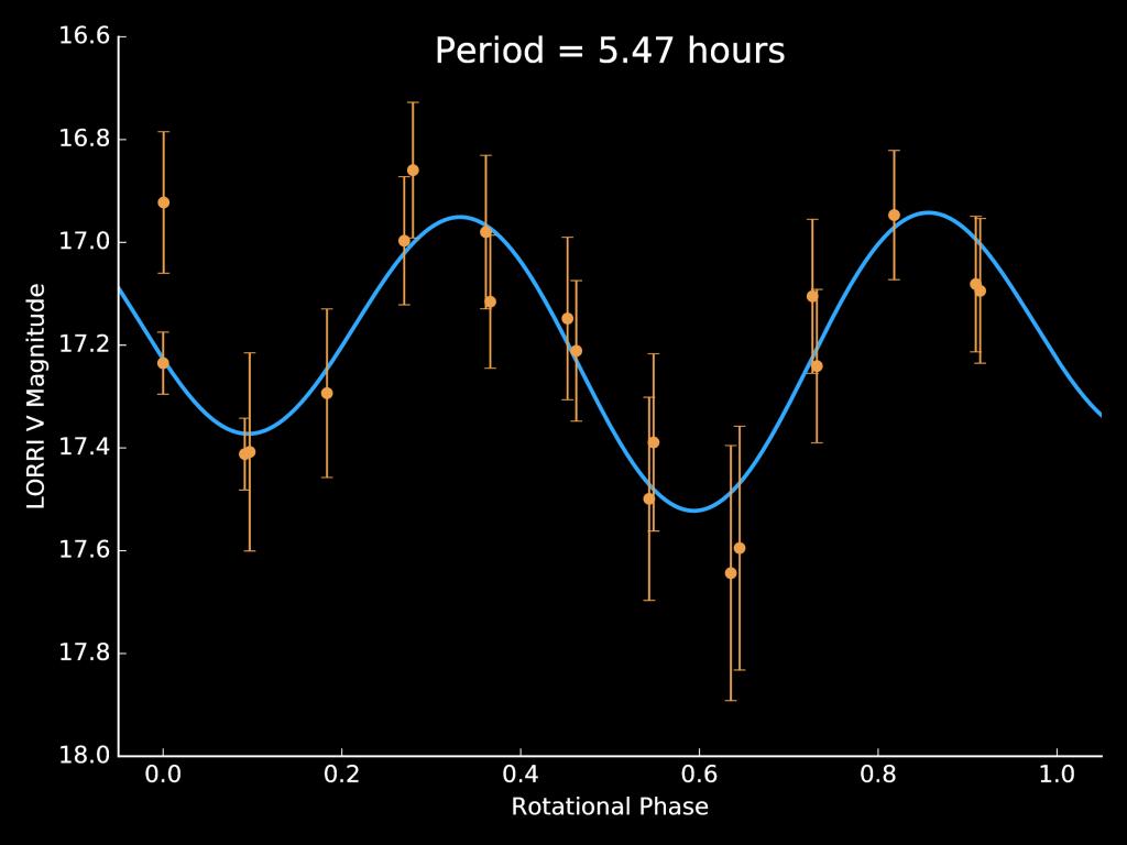 The lightcurve of JR1. Credits: NASA/JHUAPL/SwRI