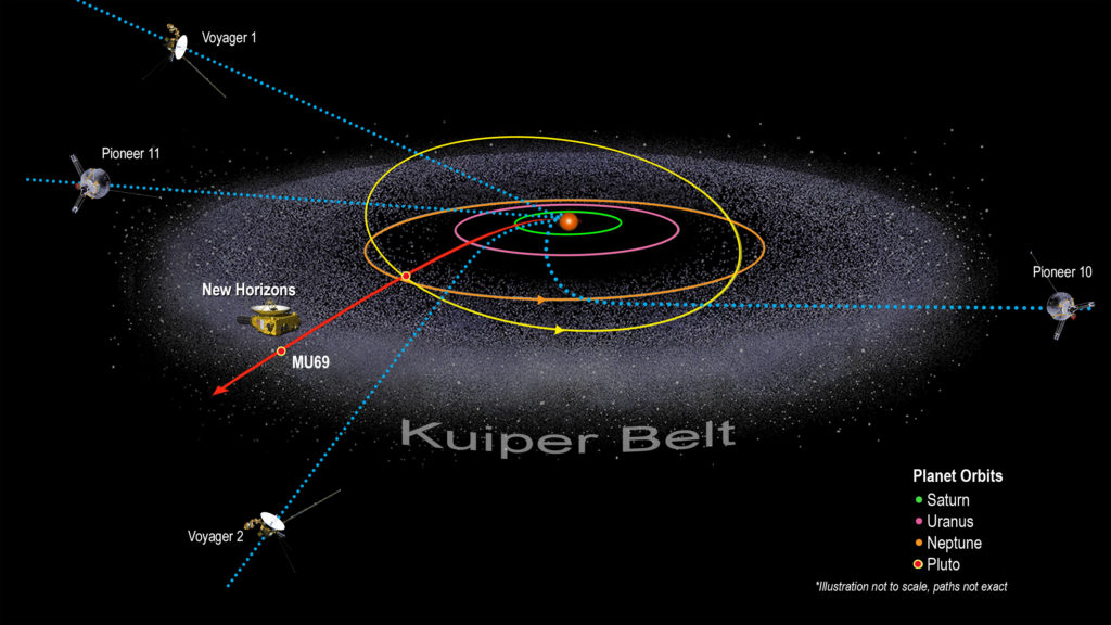 Illustration of the Kuiper Belt