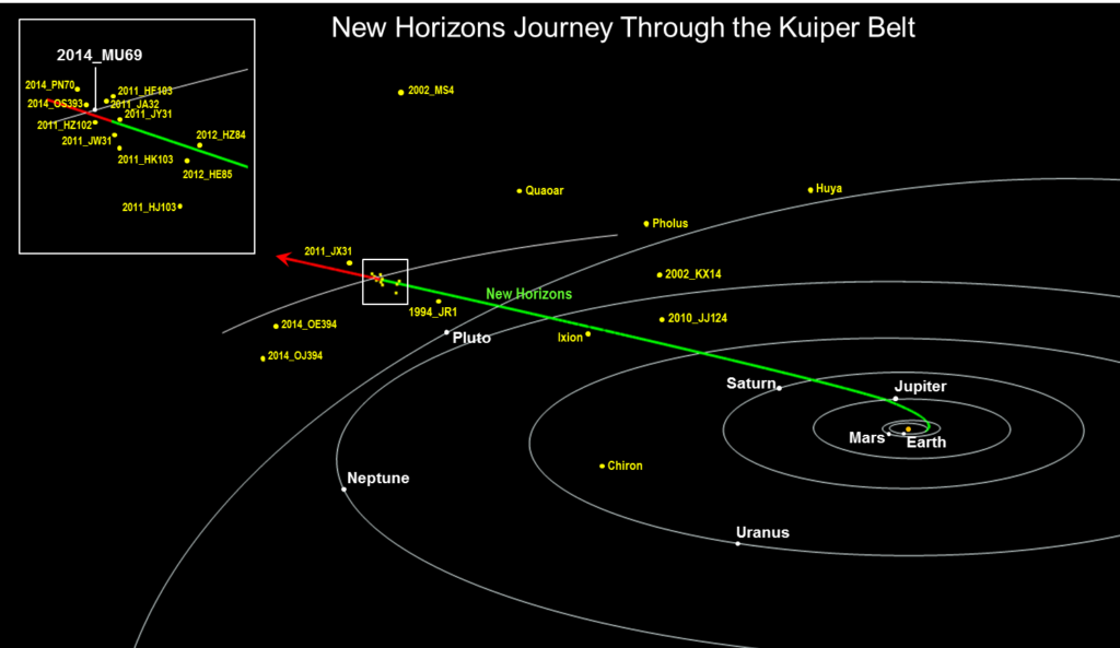 New Horizons Journey through the Kuiper Belt