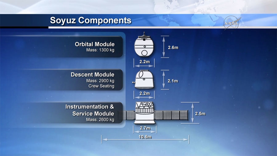 Soyuz Components