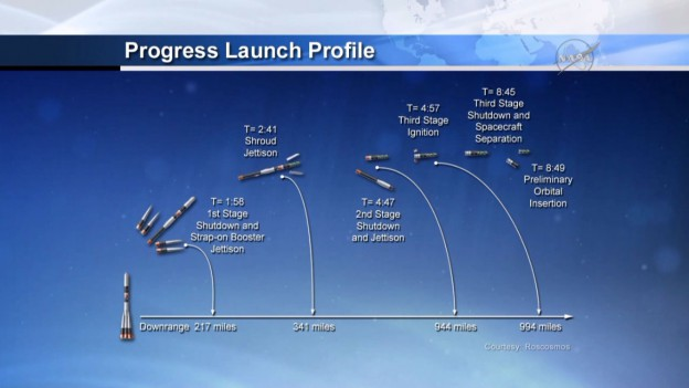 Progress Reaches Orbit for Two Day trip to Station
