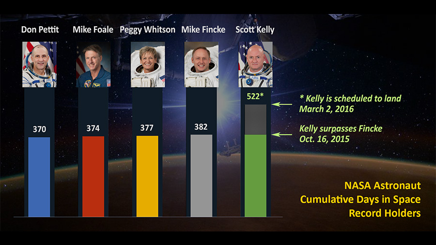 Just before the 15th anniversary of continuous human presence on the International Space Station, NASA Astronaut Scott Kelly, is breaking spaceflight records. Today, Kelly begins his 383rd day living in space, surpassing U.S. astronaut Mike Fincke's record of 382 cumulative days. Read more... http://go.nasa.gov/1LxDrvd