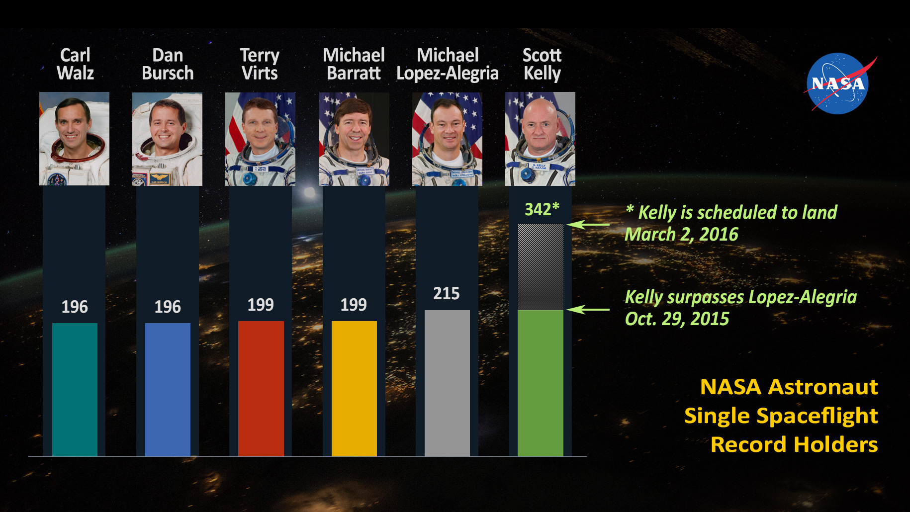 NASA Astronauts Single Spaceflight Record Holders