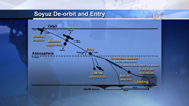 Soyuz Fires Engines for Return to Earth