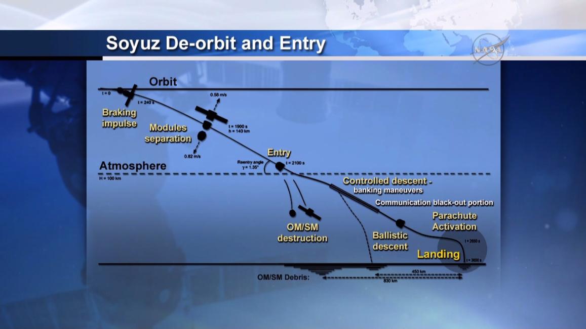 Soyuz De-orbit and Entry Profile