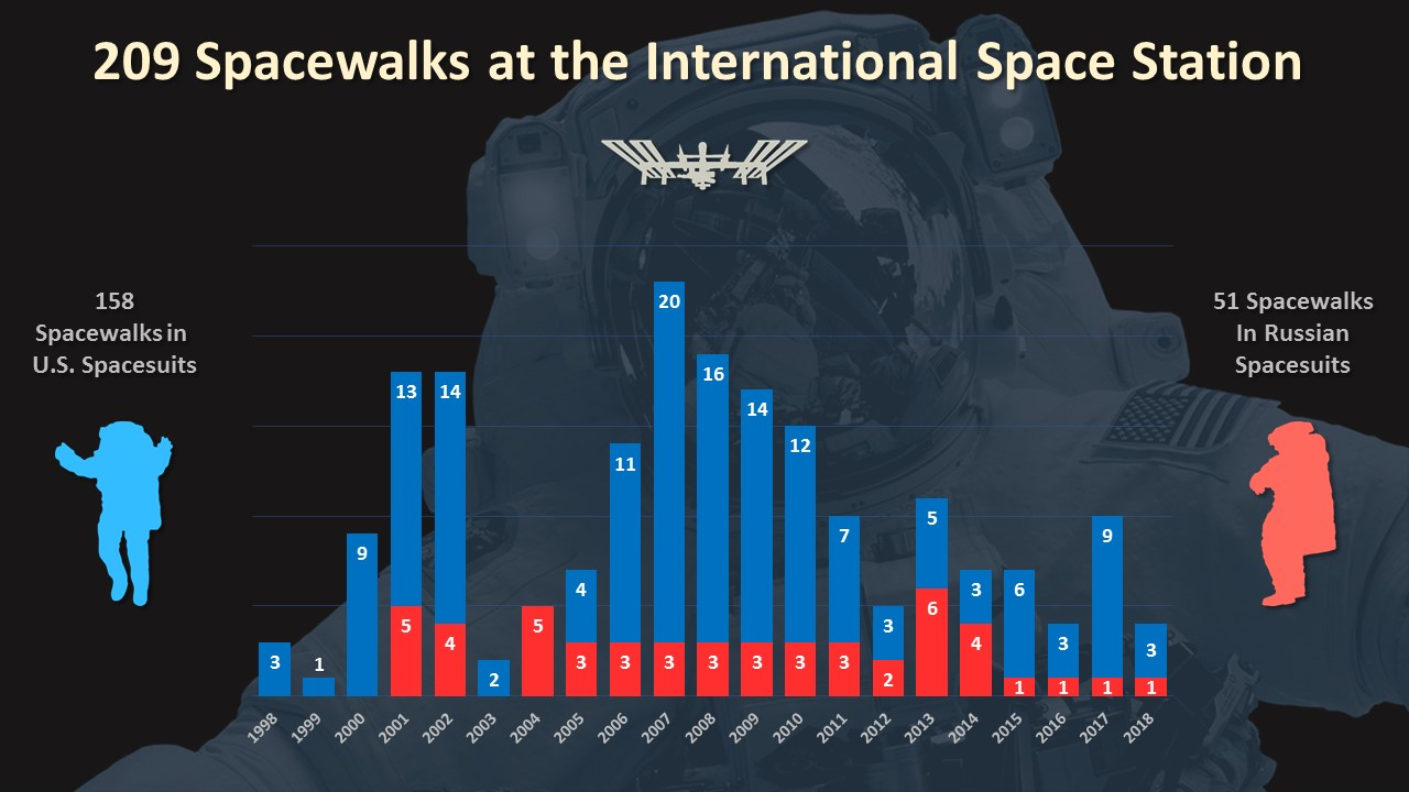 There have been 209 spacewalks at the International Space Station since December 1998