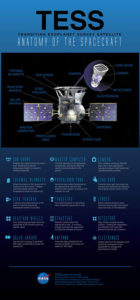 TESS: Anatomy of the Spacecraft - infographic with spacecraft hardware and instrumentation