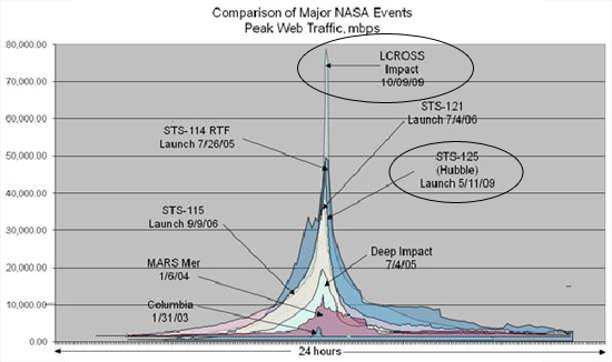 Graph Comparison of Major NASA Events