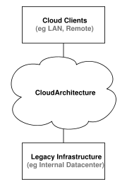 Relationship between cloud clients, cloud architecture, and datacenters