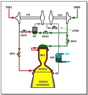 Space Shuttle Main Engine – Liquid Rocket Engines (J-2X, RS-25, general)