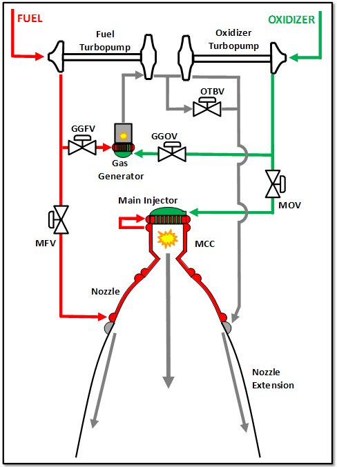 j 2x rocket engine liquid rocket engines j 2x rs 25 general rh blogs nasa gov