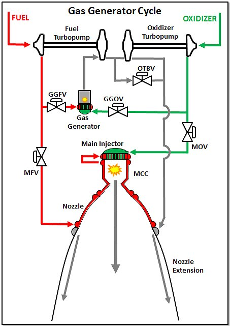 RL10 rocket engine | Liquid Rocket Engines (J-2X, RS-25 ...