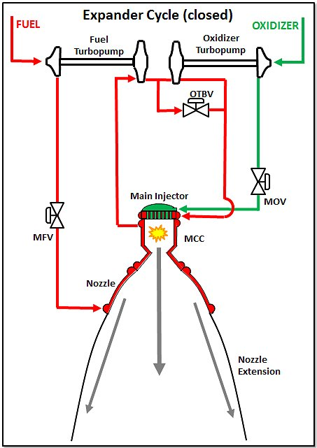saturn v f1 engine diagram f 1a rocket engine     liquid rocket engines  j 2x  rs 25  general   rocket engine     liquid rocket engines