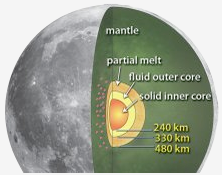Artist concept showing lunar core. Solid inner core surrounded by a fluid outer core surrounded by a partial melt area.