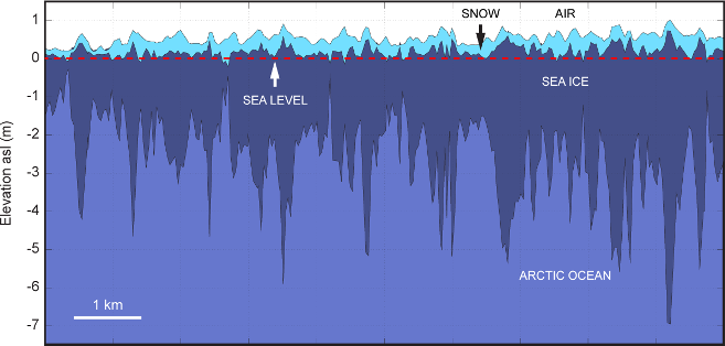 A diagram showing sea ice thickness