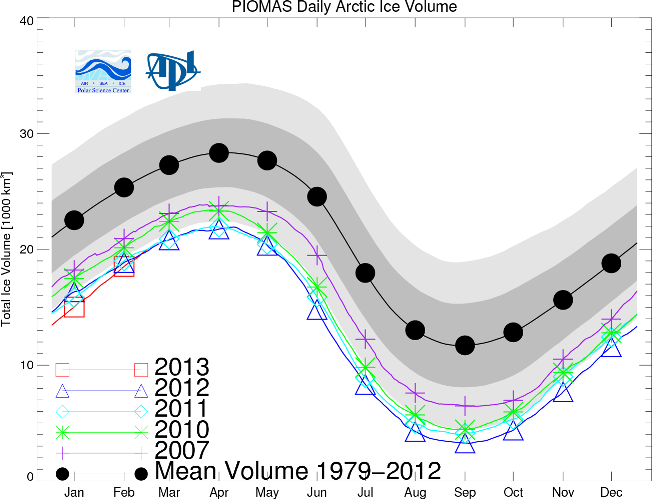 Graph of Arctic sea ice volume from the Pan-Arctic Ice Ocean Modeling and Assimilation System (PIOMAS)
