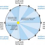 Pluto Seasons