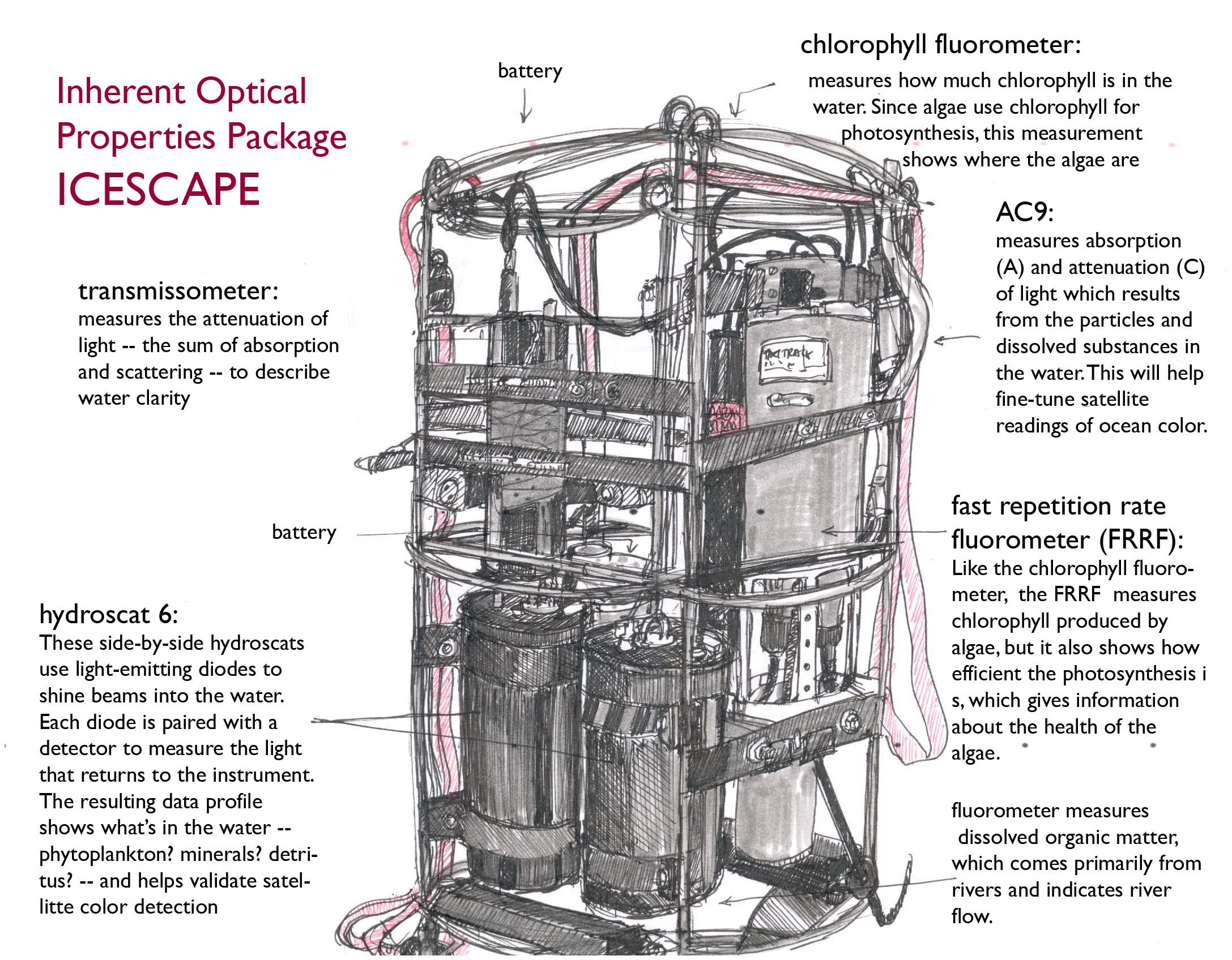 Mcarlowicz What On Earth Wiring Diagram Courtesy Of Daniel Stern Lighting Properties With A Small Profiler Dropped From The Bow And Inherent Optical Iop Package Instruments Deployed